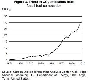 Carbon emissions by year